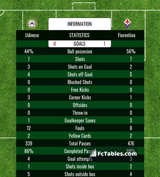 Preview image Udinese - Fiorentina