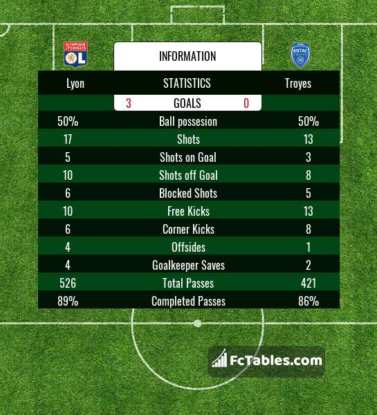 Lyon vs troyes betting preview favourit sports betting