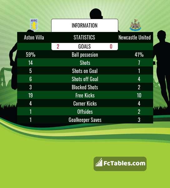 Podgląd zdjęcia Aston Villa - Newcastle United