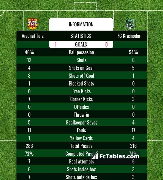 Preview image Arsenal Tula - FC Krasnodar