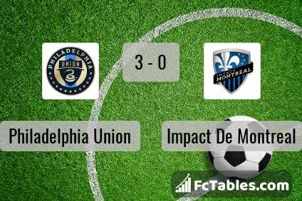 Podgląd zdjęcia Philadelphia Union - Impact De Montreal