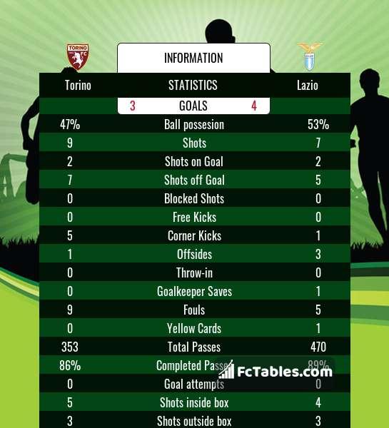 Torino Vs Lazio H2h 1 Nov 2020 Head To Head Stats Prediction