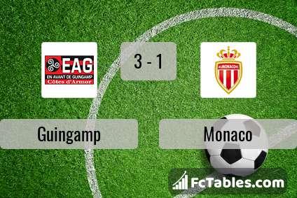 Anteprima della foto Guingamp - Monaco