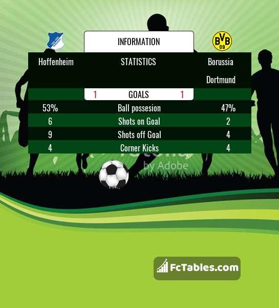 Preview image Hoffenheim - Borussia Dortmund