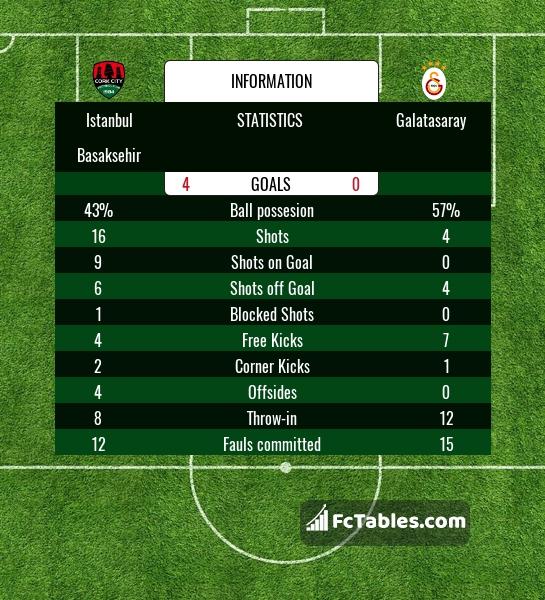Preview image Istanbul Basaksehir - Galatasaray