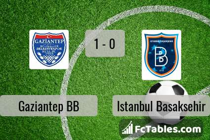 Preview image Gaziantep BB - Istanbul Basaksehir