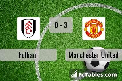 Anteprima della foto Fulham - Manchester United
