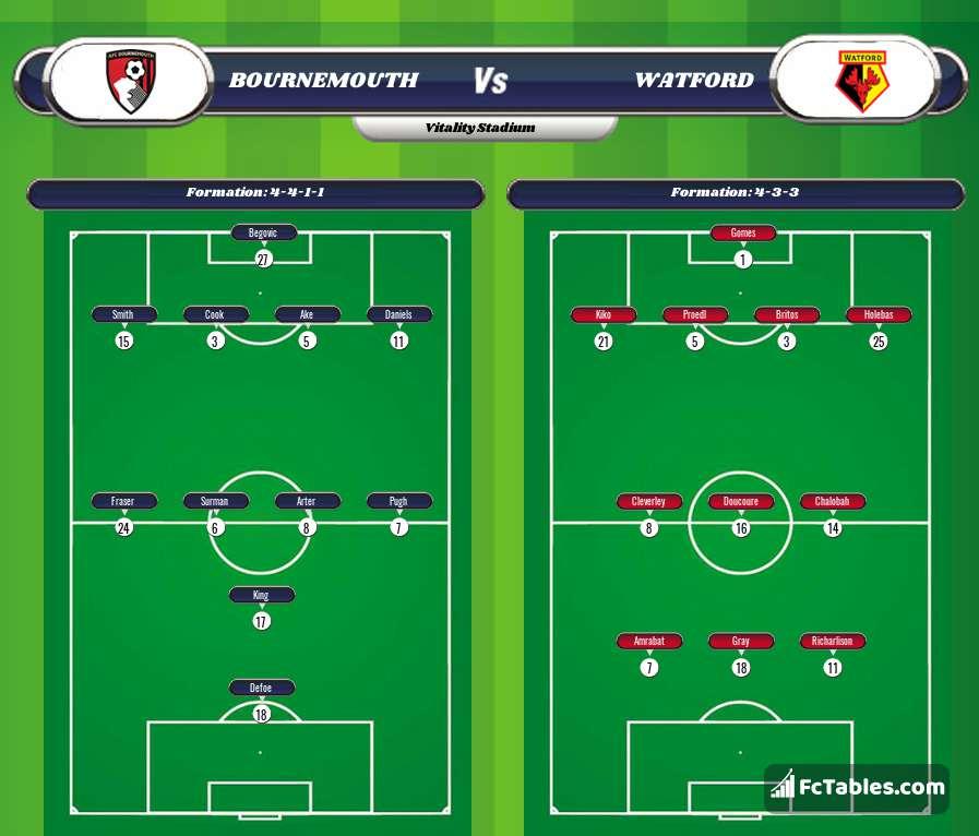 Podgląd zdjęcia AFC Bournemouth - Watford