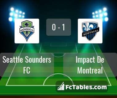 Anteprima della foto Seattle Sounders FC - Impact De Montreal