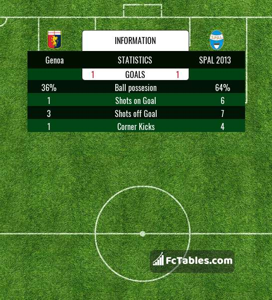 Preview image Genoa - SPAL