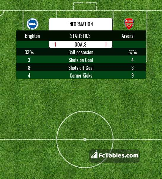 Preview image Brighton - Arsenal