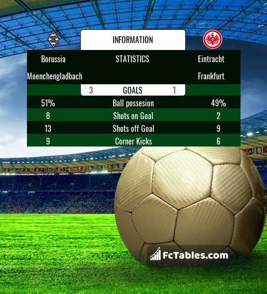 Podgląd zdjęcia Borussia M'gladbach - Eintracht Frankfurt