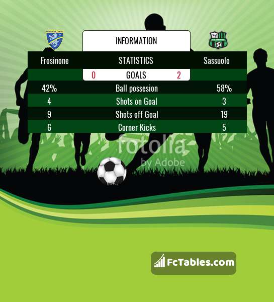Preview image Frosinone - Sassuolo