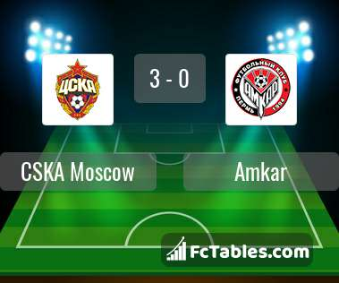 Amkar vs cska moscow betting tips sports betting terms definitions