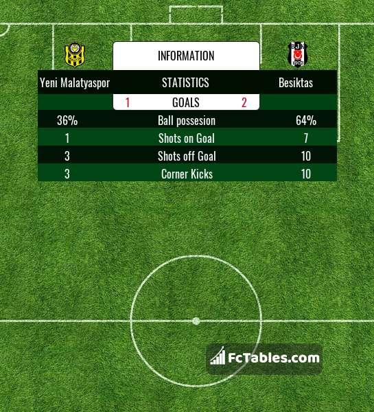 Podgląd zdjęcia Yeni Malatyaspor - Besiktas Stambuł