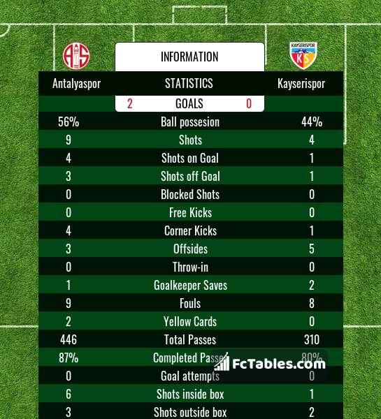 Podgląd zdjęcia Antalyaspor - Kayserispor