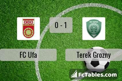 Podgląd zdjęcia FC Ufa - Terek Grozny