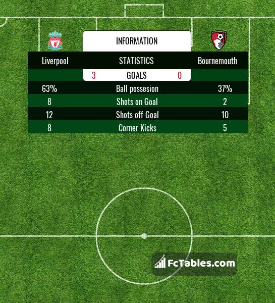 Preview image Liverpool - Bournemouth