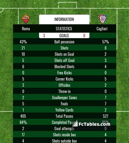 Podgląd zdjęcia AS Roma - Cagliari