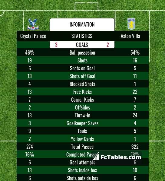 Preview image Crystal Palace - Aston Villa