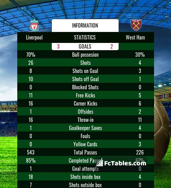 Preview image Liverpool - West Ham