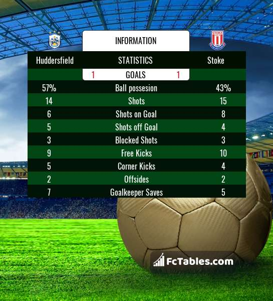Preview image Huddersfield - Stoke