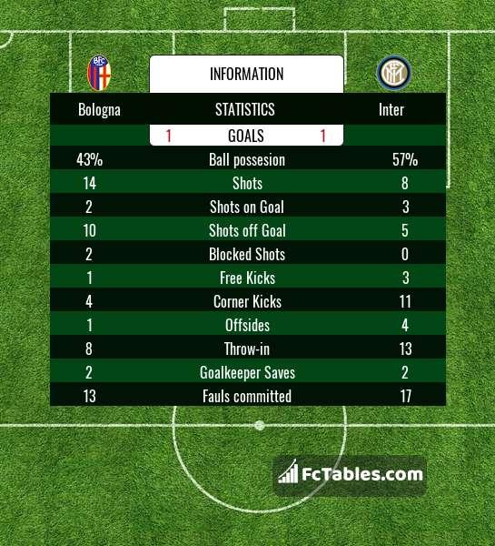 Preview image Bologna - Inter